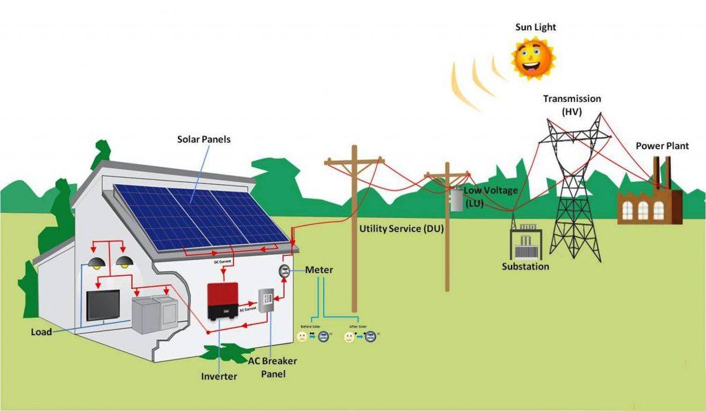 Dvipusės saulės pagamintos energijos apskaitos sistema.